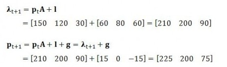 PV Matrices