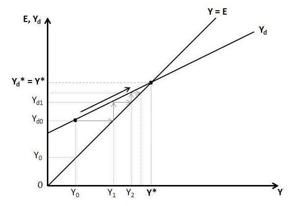 Macro Dynamics With A Job Guarantee Part 2 Keynesian Cross Diagram Heteconomist